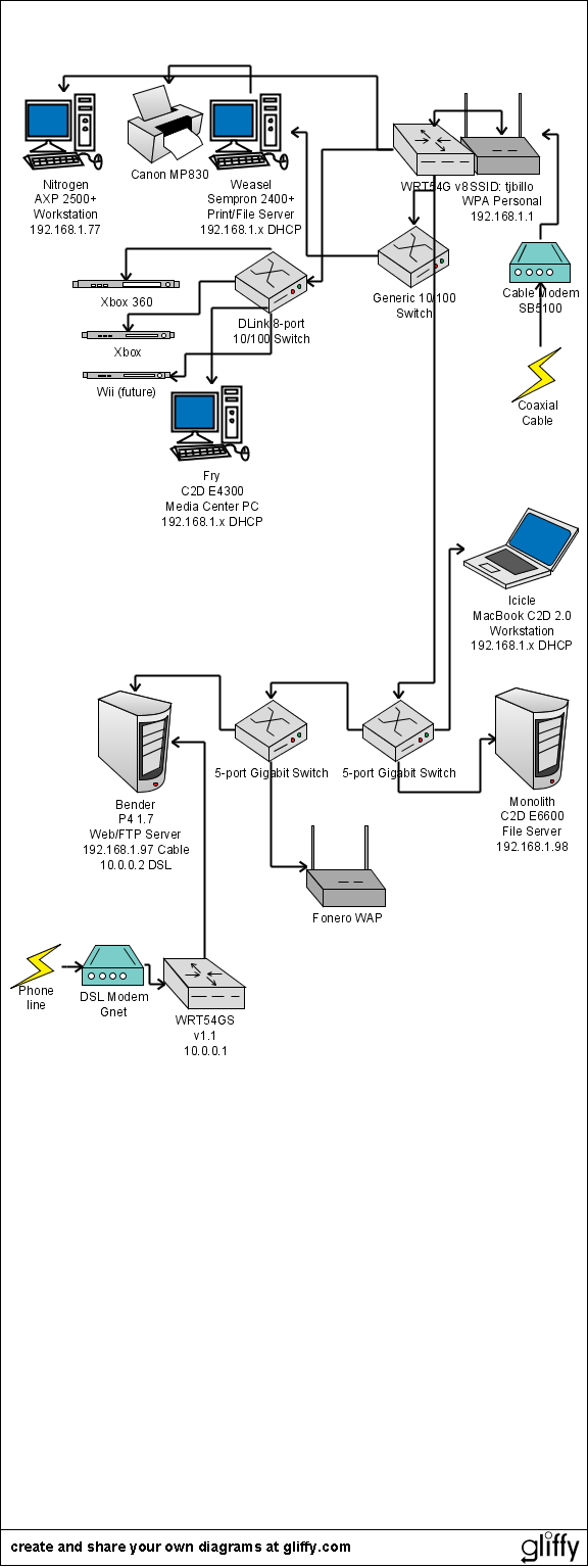 networking adventures and roadmaps with a new teksavvy dsl account rh jakebillo com How Does DSL Work Diagram How Does DSL Work Diagram